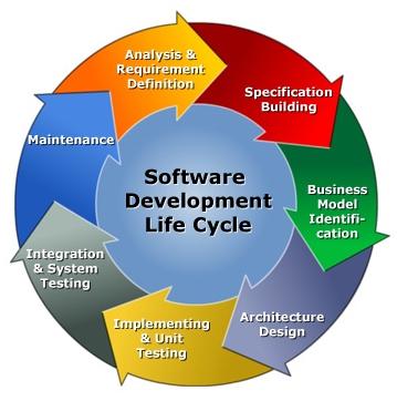 Development-System